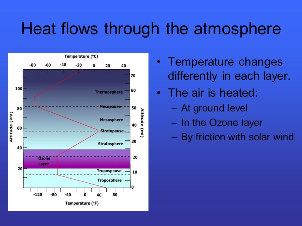 Heat flows through the atmosphere