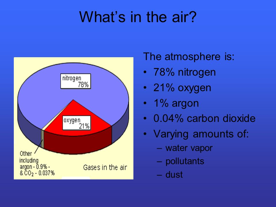 What's in the air The atmosphere is: 78% nitrogen 21% oxygen 1% argon
