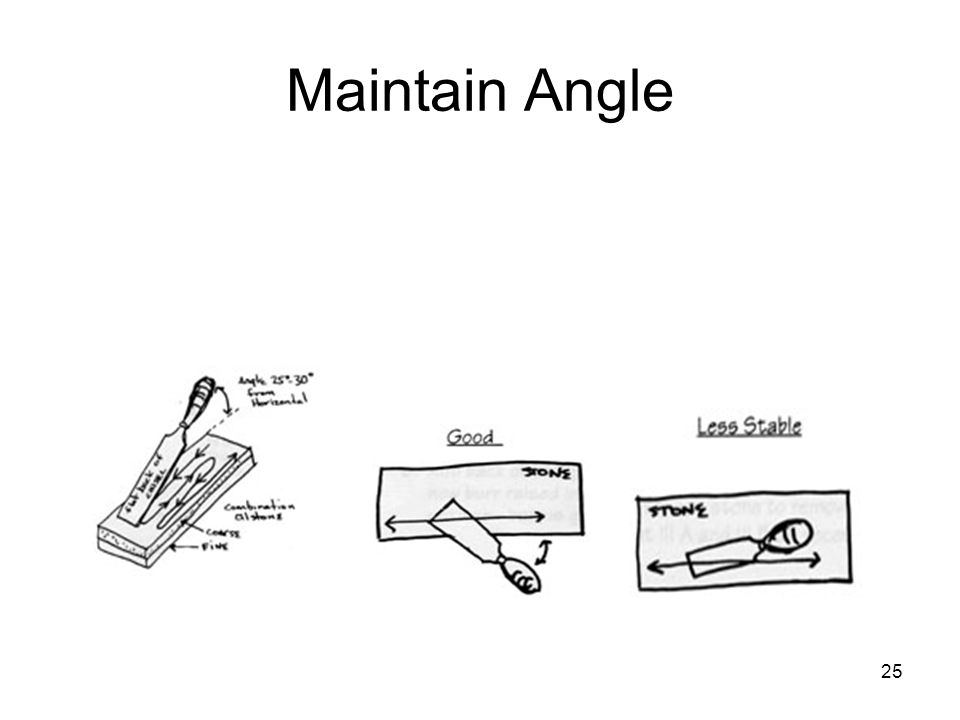 Maintain Angle From: antiquetools.com