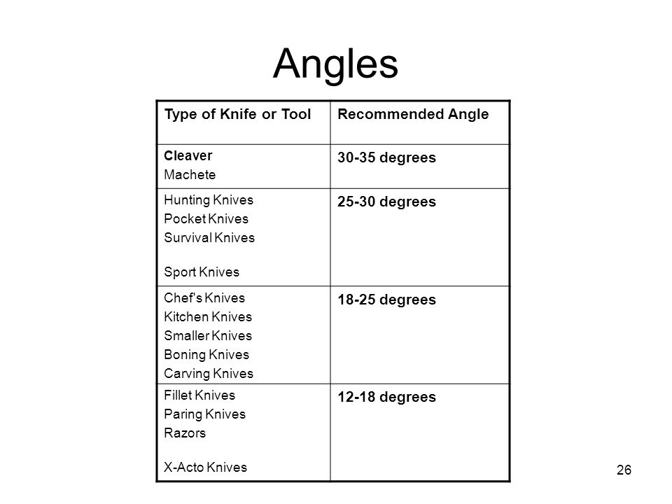 Angles Type of Knife or Tool Recommended Angle 30-35 degrees