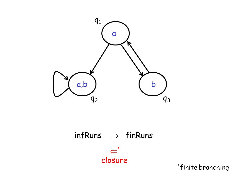 q1 a a,b b q2 q3 infRuns  finRuns * closure *finite branching