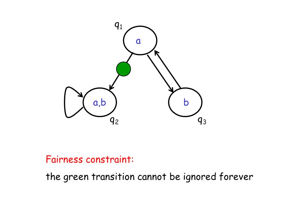 q1 a a,b b q2 q3 Fairness constraint: the green transition cannot be ignored forever