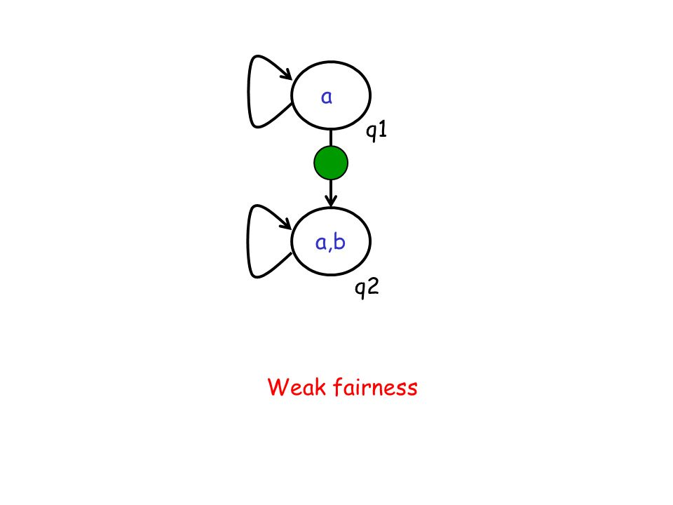 a q1 a,b q2 Weak fairness