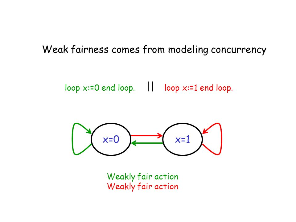Weak fairness comes from modeling concurrency