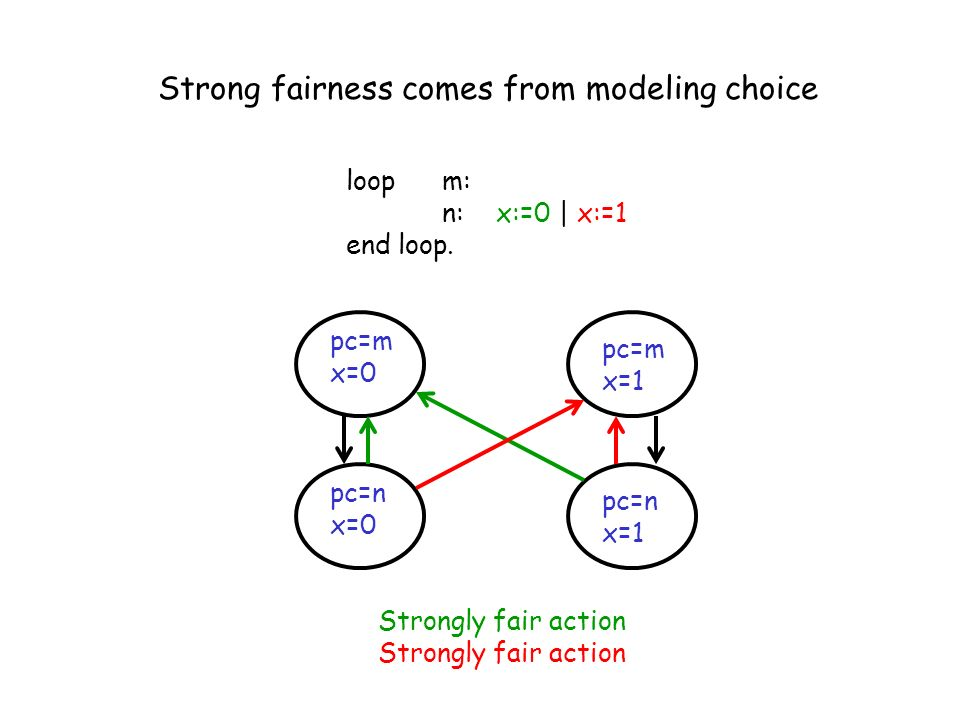 Strong fairness comes from modeling choice