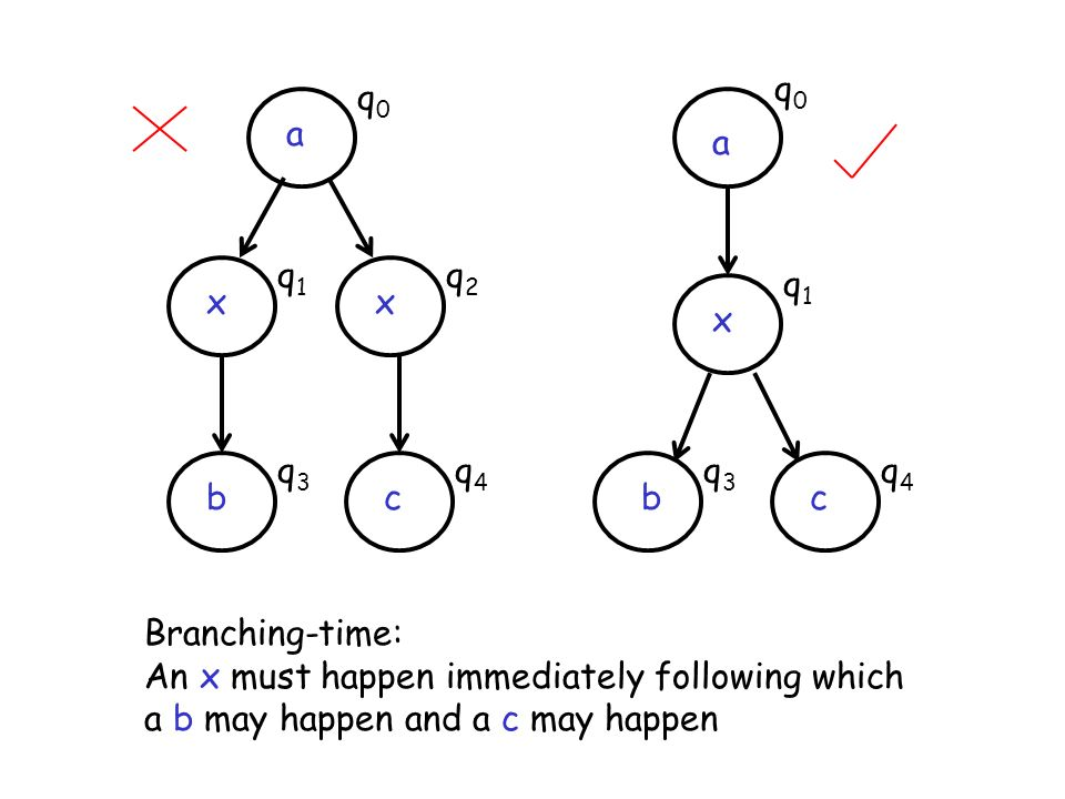 q0 q0. a. a. q1. q2. q1. x. x. x. q3. q4. q3. q4. b. c. b. c. Branching-time: An x must happen immediately following which.