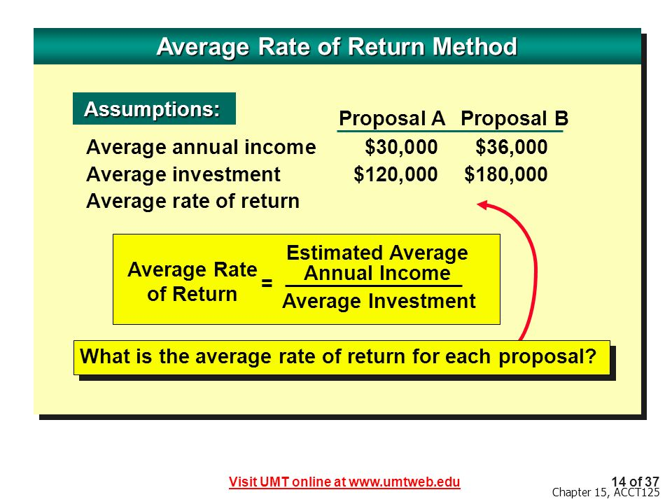 Average Rate of Return Method