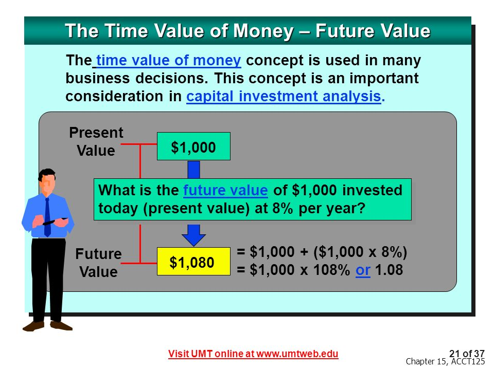 The Time Value of Money – Future Value
