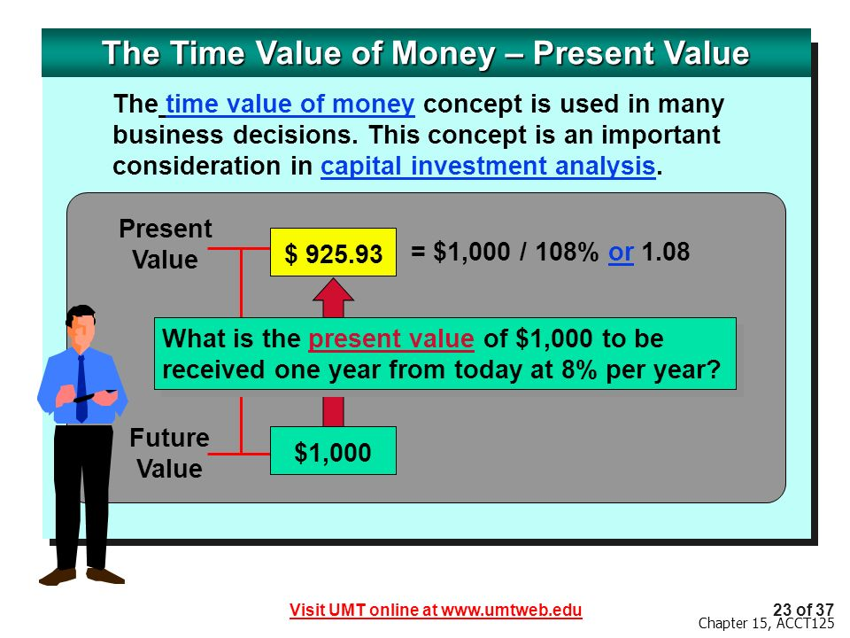 The Time Value of Money – Present Value