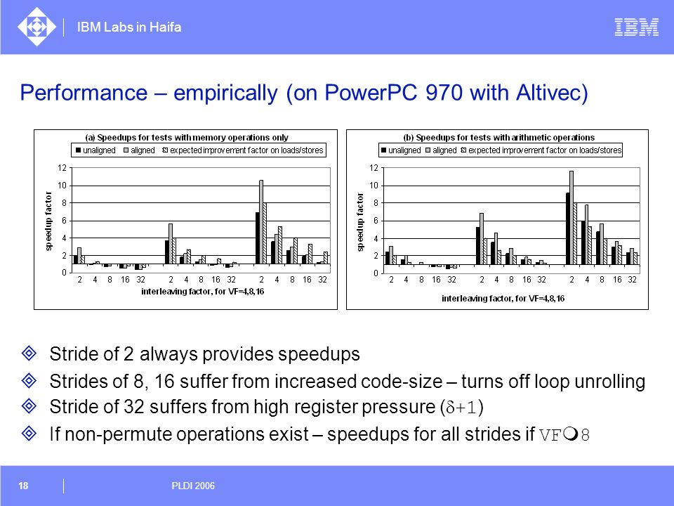 Performance – empirically (on PowerPC 970 with Altivec)