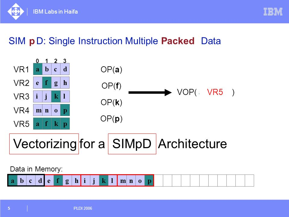 SIMD: Single Instruction Multiple Data