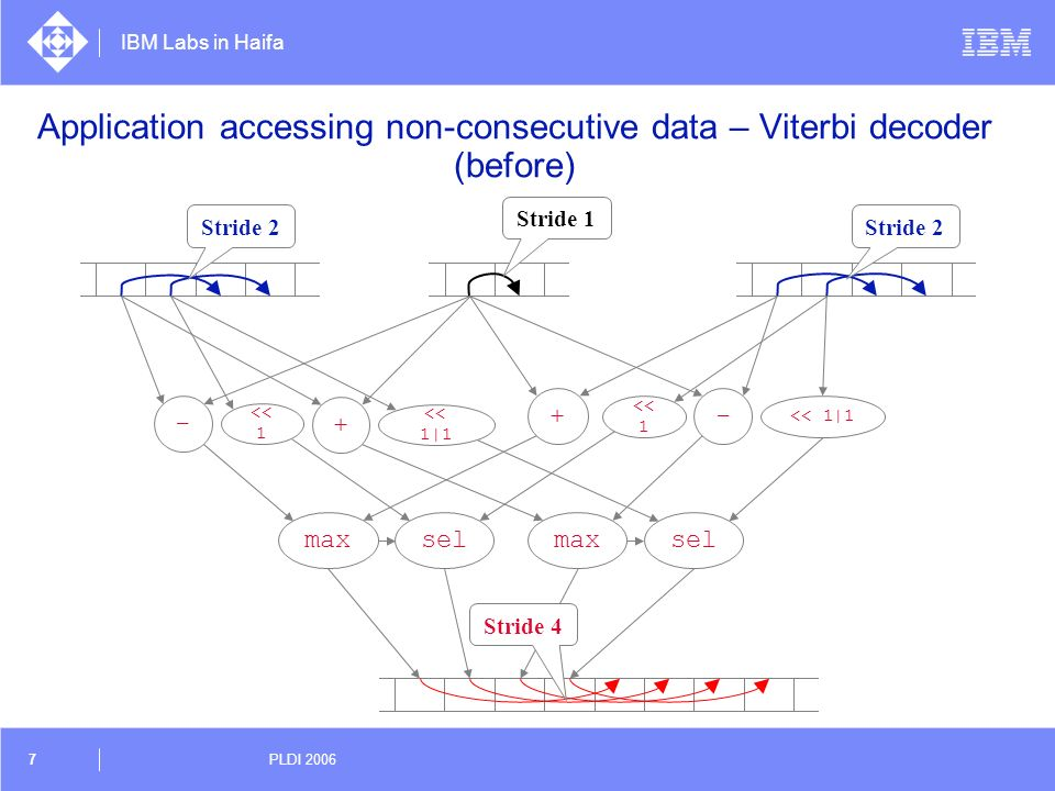 Application accessing non-consecutive data – Viterbi decoder (before)