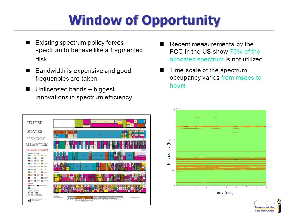 Window of Opportunity Existing spectrum policy forces spectrum to behave like a fragmented disk.