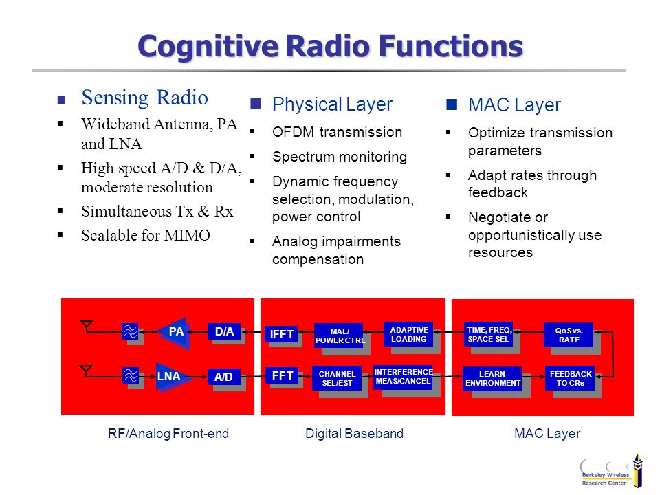 Cognitive Radio Functions