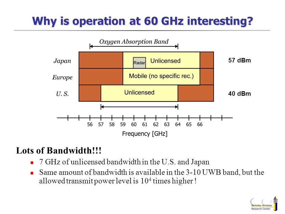 Why is operation at 60 GHz interesting