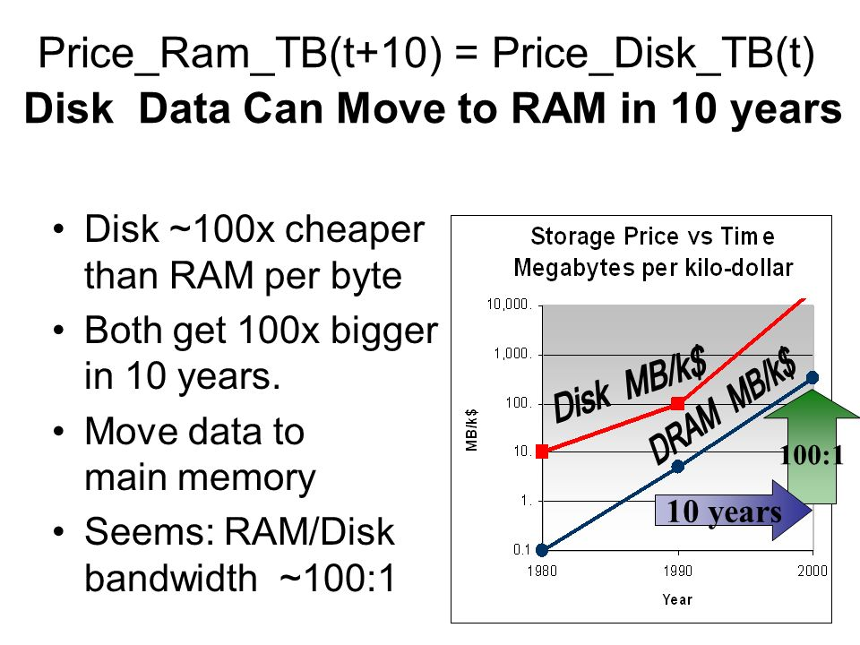 Price_Ram_TB(t+10) = Price_Disk_TB(t) Disk Data Can Move to RAM in 10 years