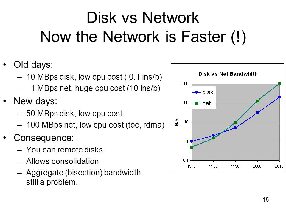 Disk vs Network Now the Network is Faster (!)