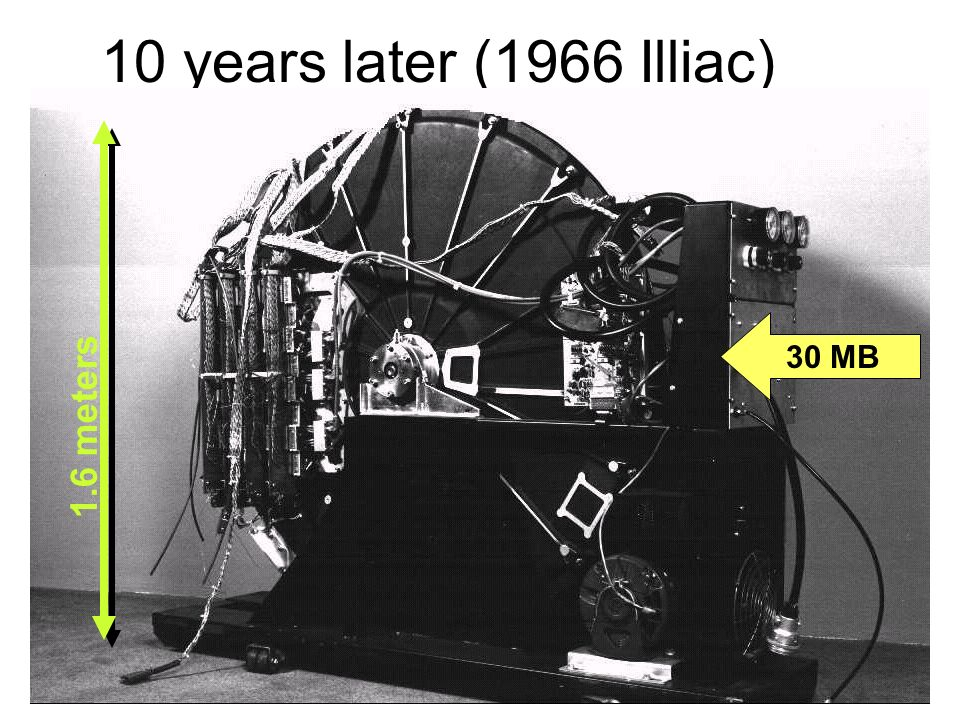 10 years later (1966 Illiac) 30 MB 1.6 meters