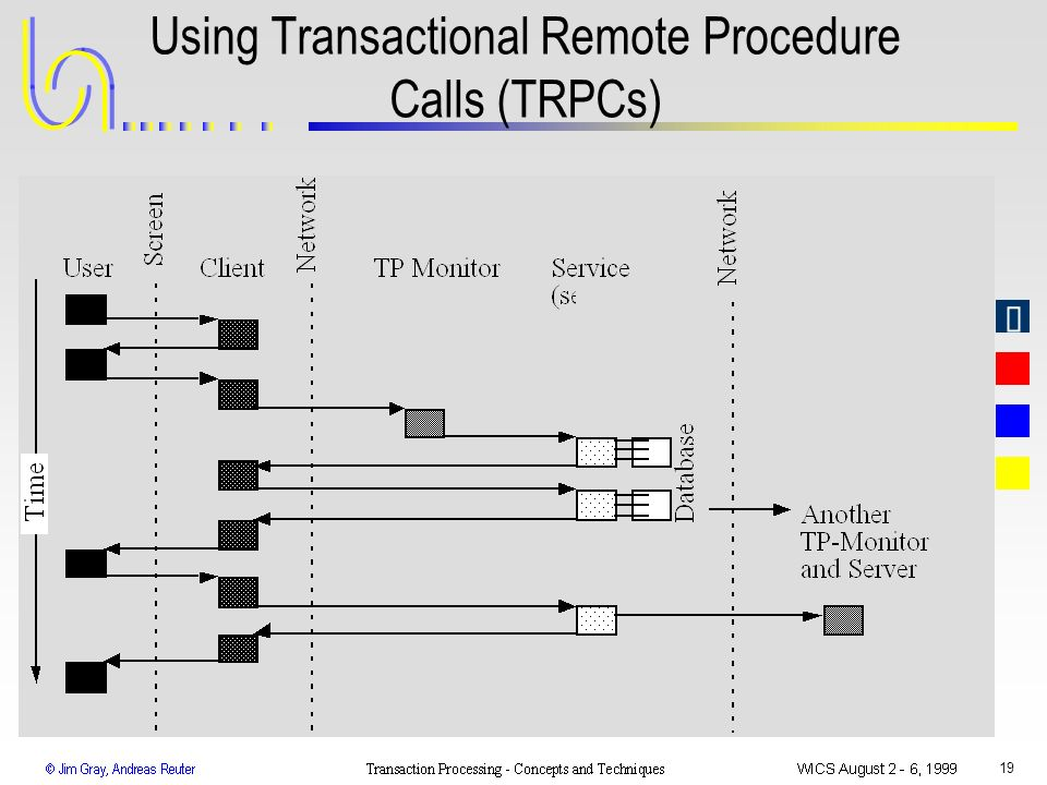 Using Transactional Remote Procedure Calls (TRPCs)