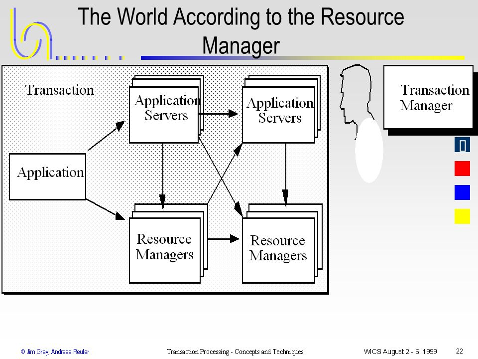 The World According to the Resource Manager