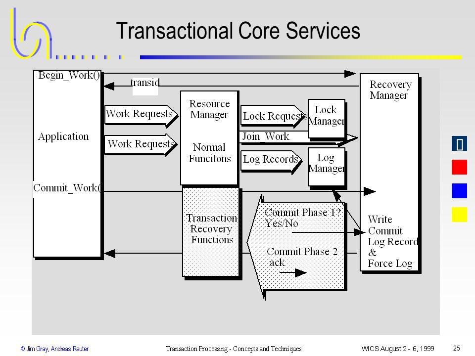 Transactional Core Services