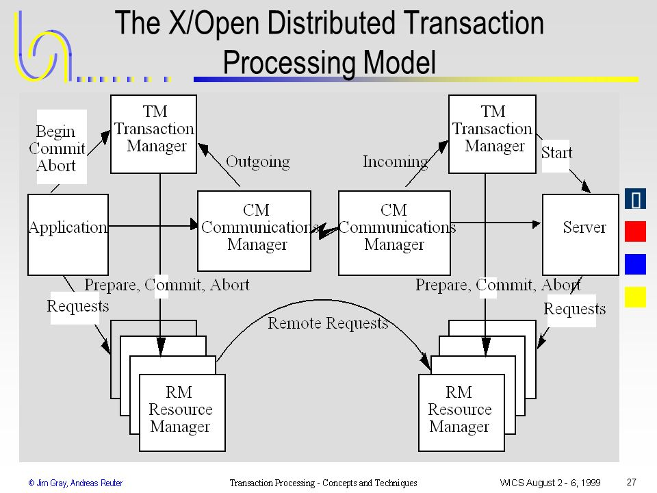 The X/Open Distributed Transaction Processing Model