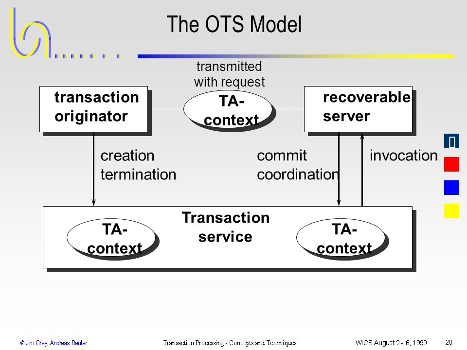 The OTS Model transaction originator recoverable server TA- context