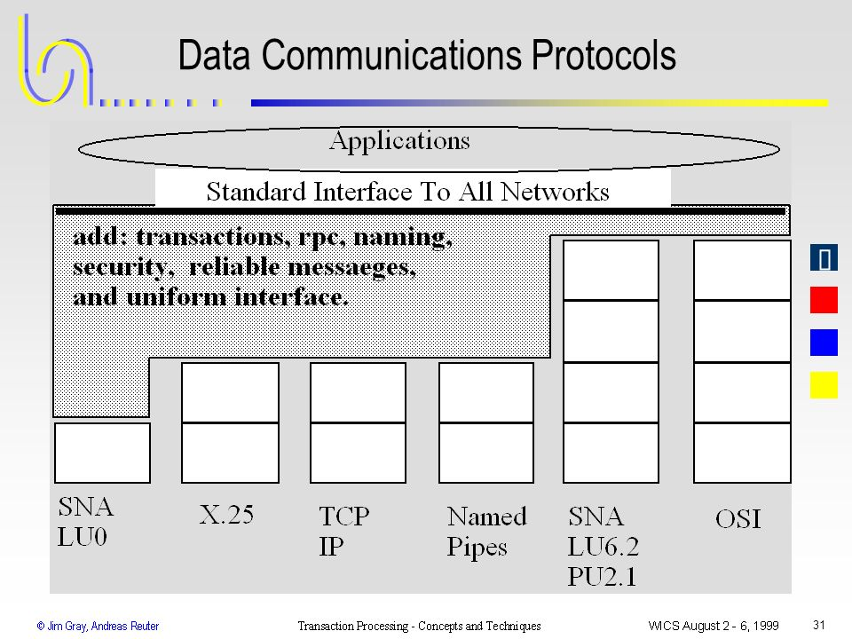 Data Communications Protocols