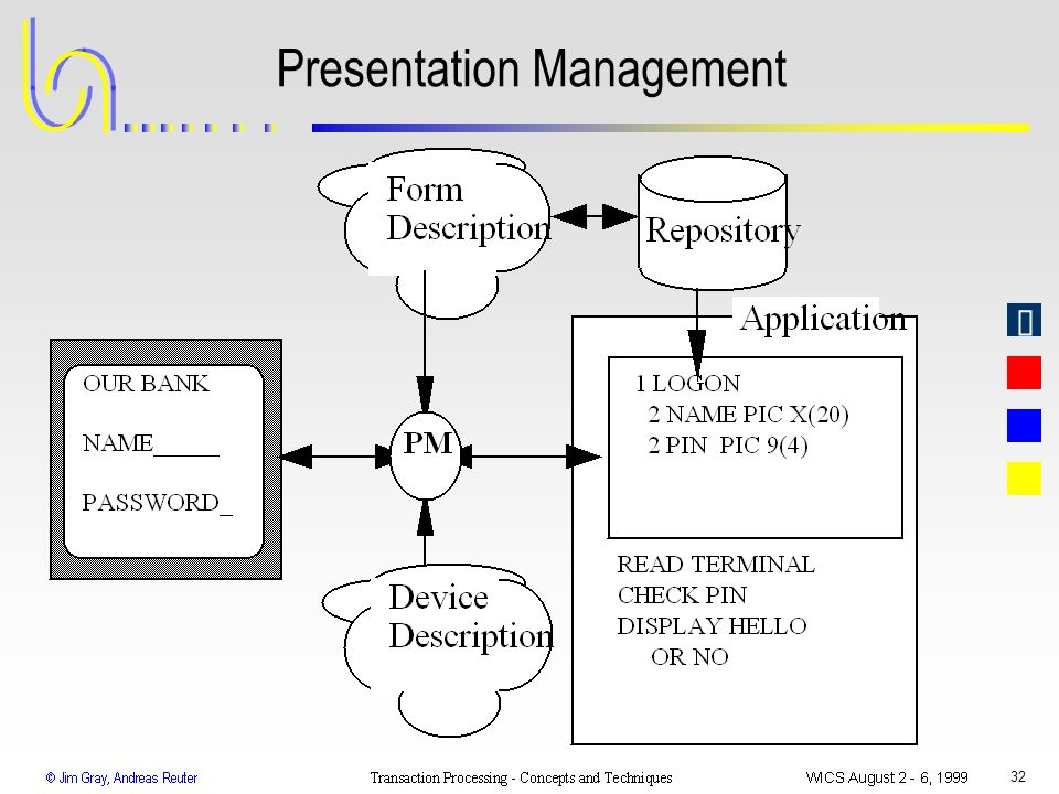 Presentation Management