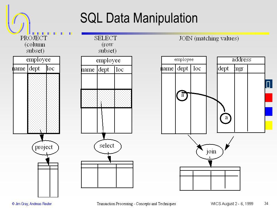 SQL Data Manipulation WICS 1999 Transaction Processing: Gray & Reuter