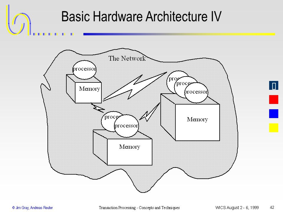Basic Hardware Architecture IV
