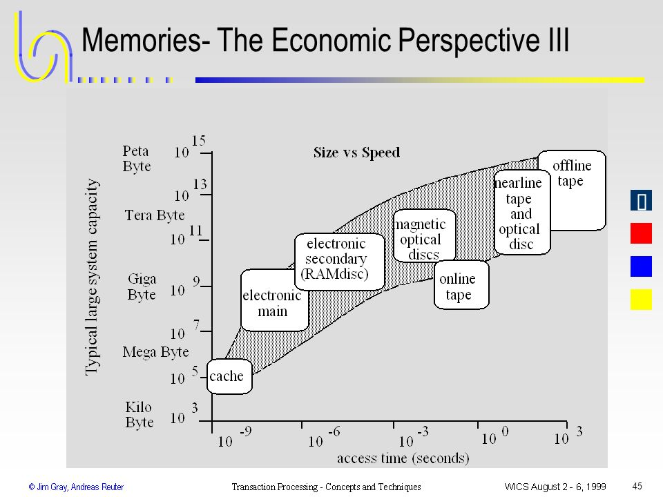 Memories- The Economic Perspective III