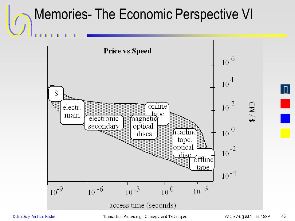 Memories- The Economic Perspective VI