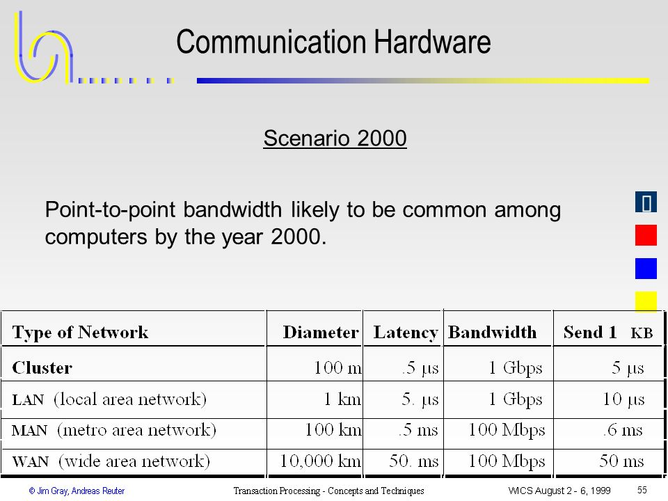 Communication Hardware