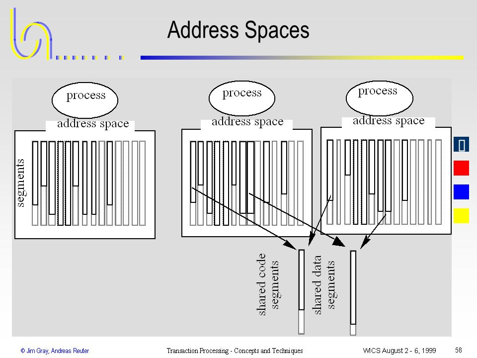 Address Spaces WICS 1999 Transaction Processing: Gray & Reuter
