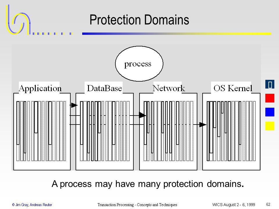 Protection Domains A process may have many protection domains.