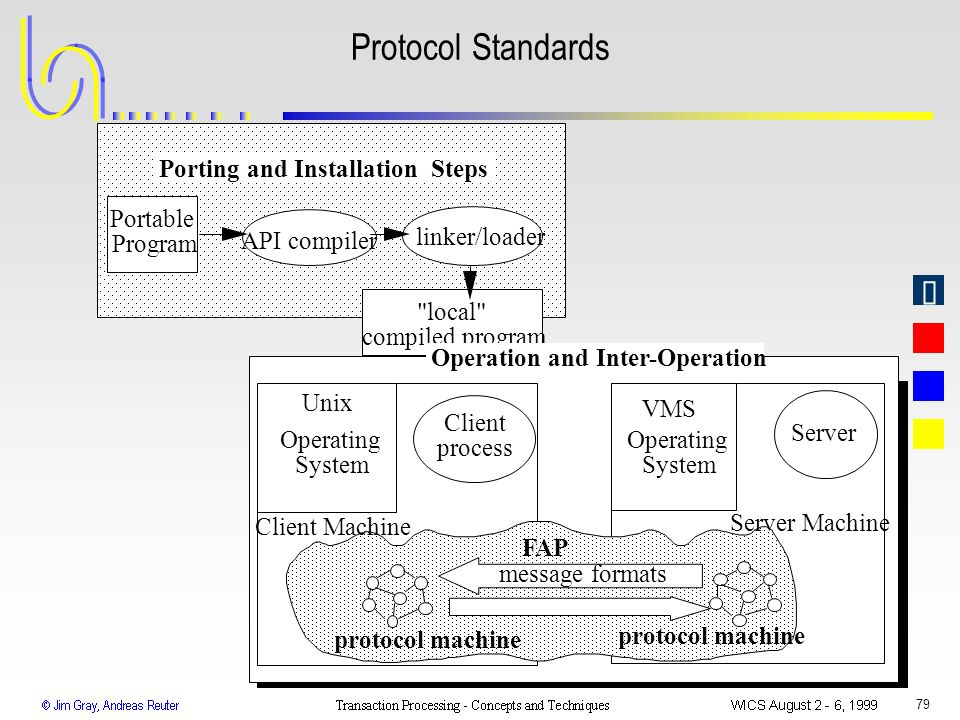 Protocol Standards Porting and Installation Steps Portable