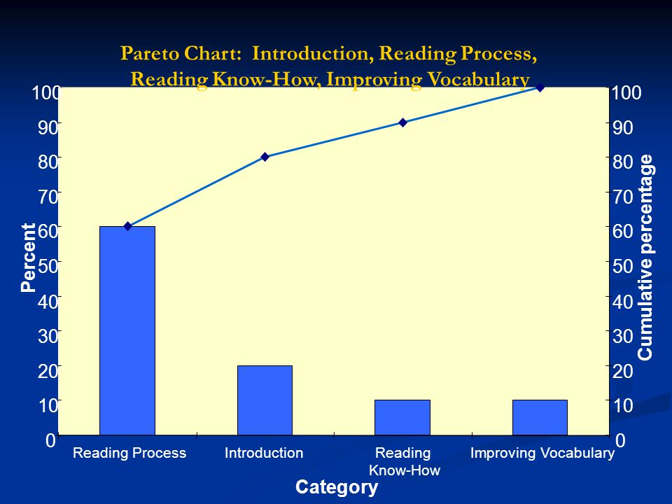 Using data to improve student achievement ppt download 59 pareto ccuart Gallery