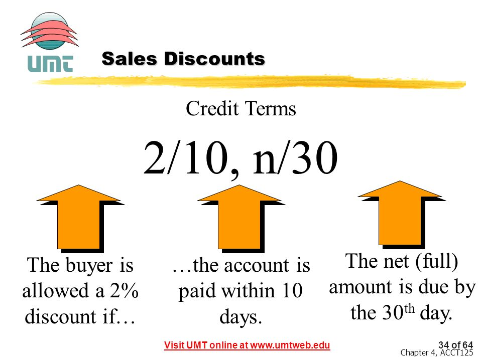 2/10, n/30 Credit Terms The net (full) amount is due by the 30th day.