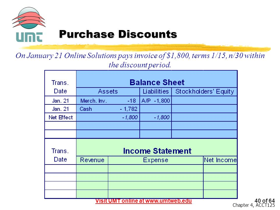 Purchase Discounts On January 21 Online Solutions pays invoice of $1,800, terms 1/15, n/30 within the discount period.