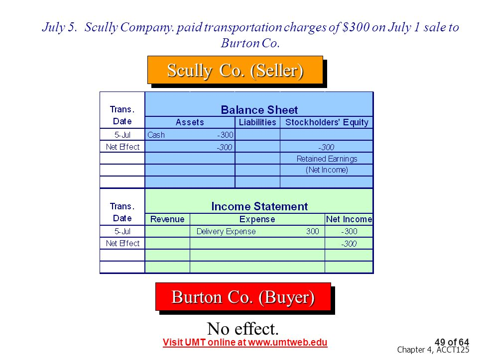 Scully Co. (Seller) Burton Co. (Buyer) No effect.