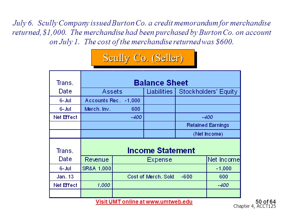 July 6. Scully Company issued Burton Co