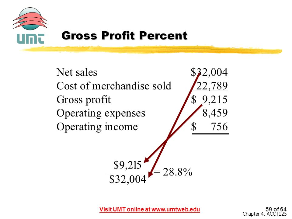 Gross Profit Percent Net sales $32,004. Cost of merchandise sold 22,789. Gross profit $ 9,215.
