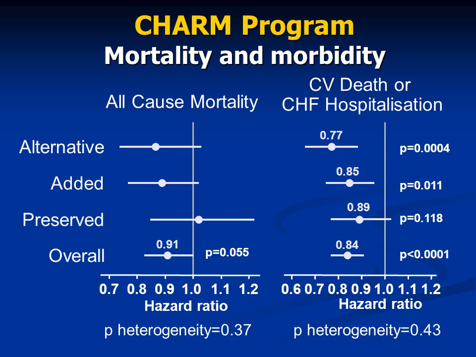 CHARM Program Mortality and morbidity