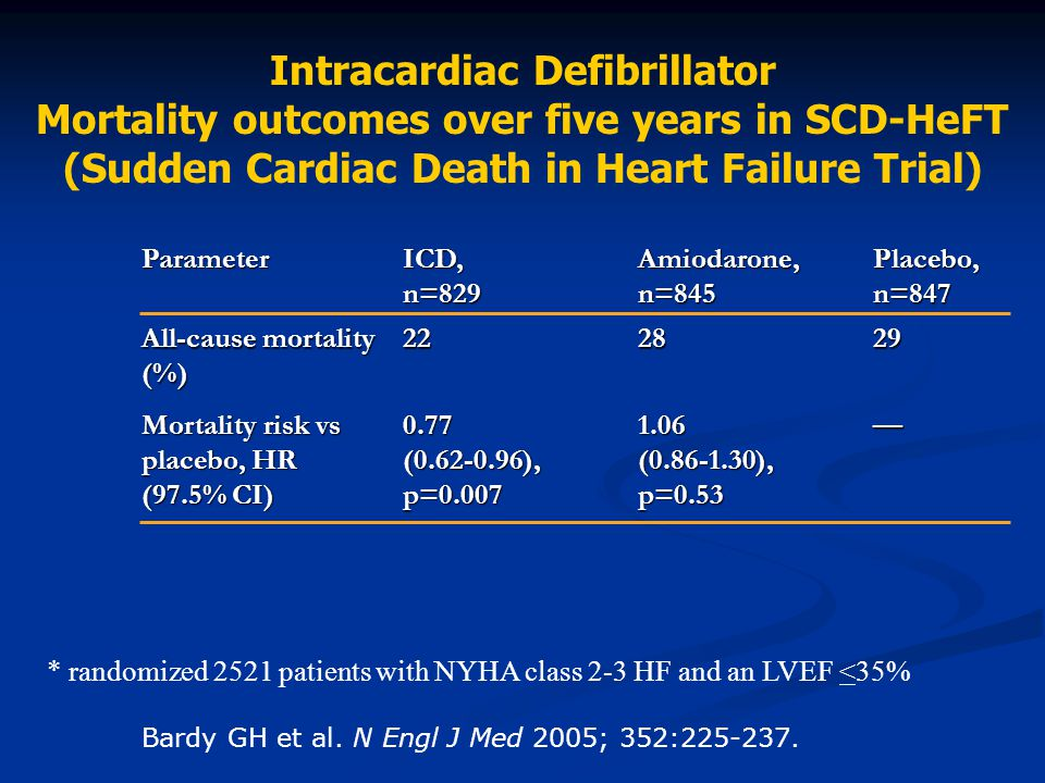 Intracardiac Defibrillator Mortality outcomes over five years in SCD-HeFT (Sudden Cardiac Death in Heart Failure Trial)