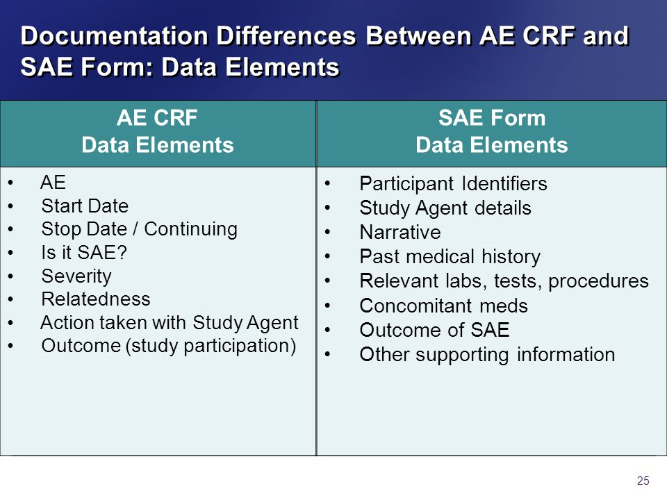 Documentation Differences Between AE CRF and SAE Form: Data Elements
