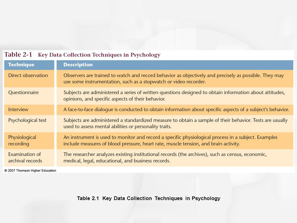 Table 2.1 Key Data Collection Techniques in Psychology