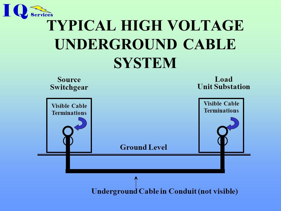 TYPICAL HIGH VOLTAGE UNDERGROUND CABLE SYSTEM