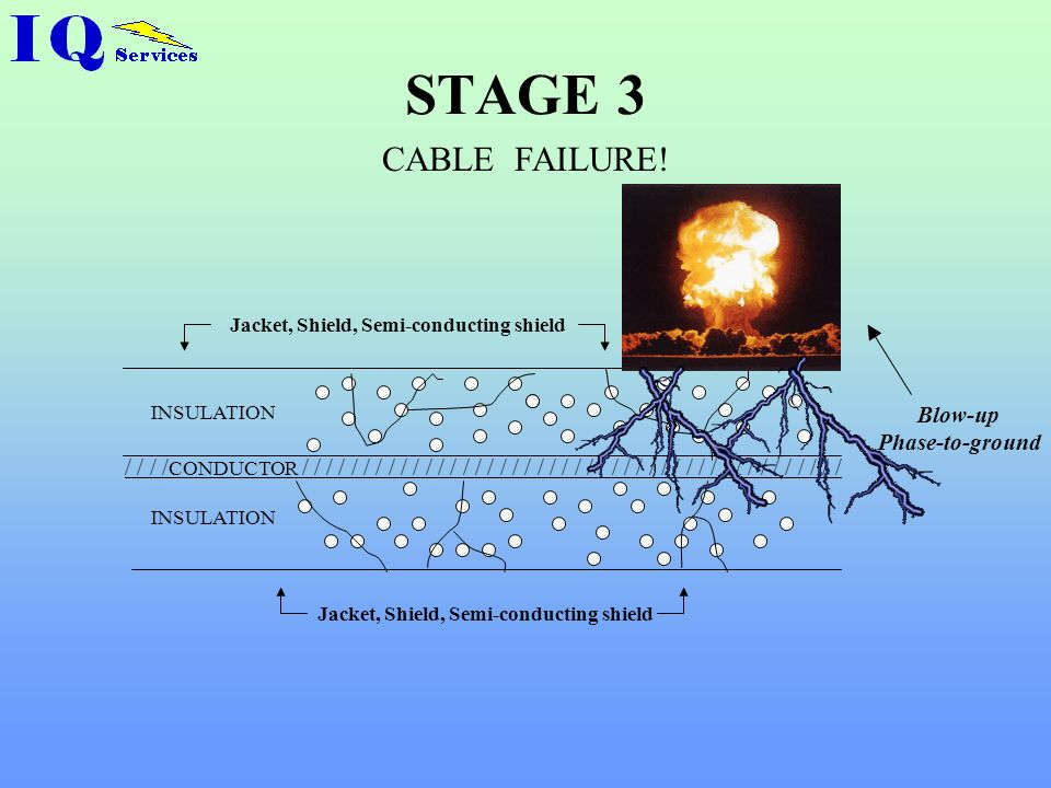 STAGE 3 CABLE FAILURE! Blow-up Phase-to-ground