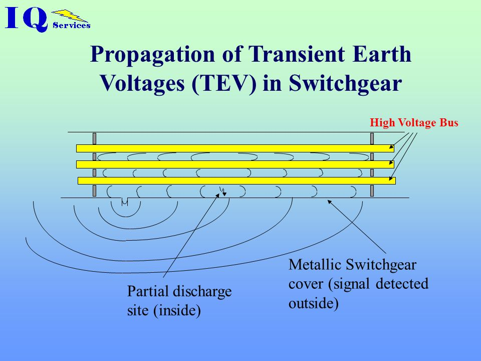 Propagation of Transient Earth Voltages (TEV) in Switchgear